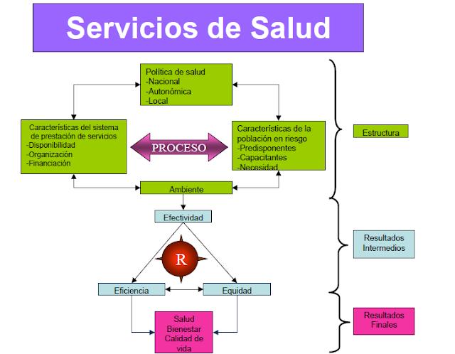 Fisioterapeando for Modelos sanitarios