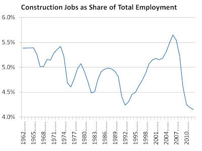 construction%2Bover%2Btotal%2Bjobs.jpg