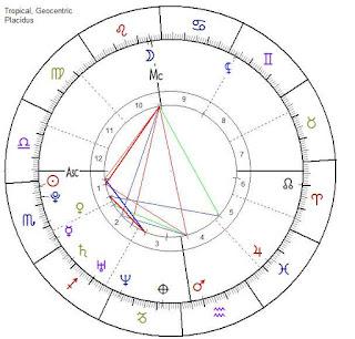 Emilia Clarke astrology zone horoscope