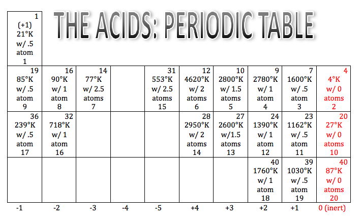 Chemistry blog periodic table and graphs trends in a for Periodic table 6 mark question