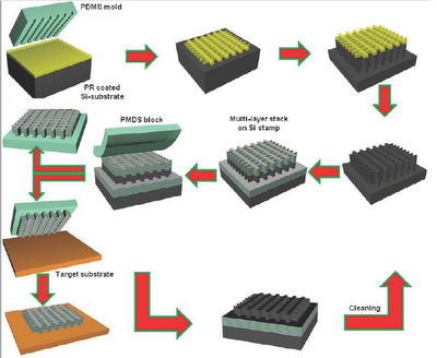 Nanotransfer Printing