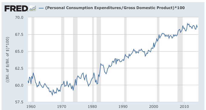Why Has GDP Growth Been So Modest?