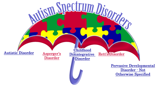 Autism Spectrum Disorders