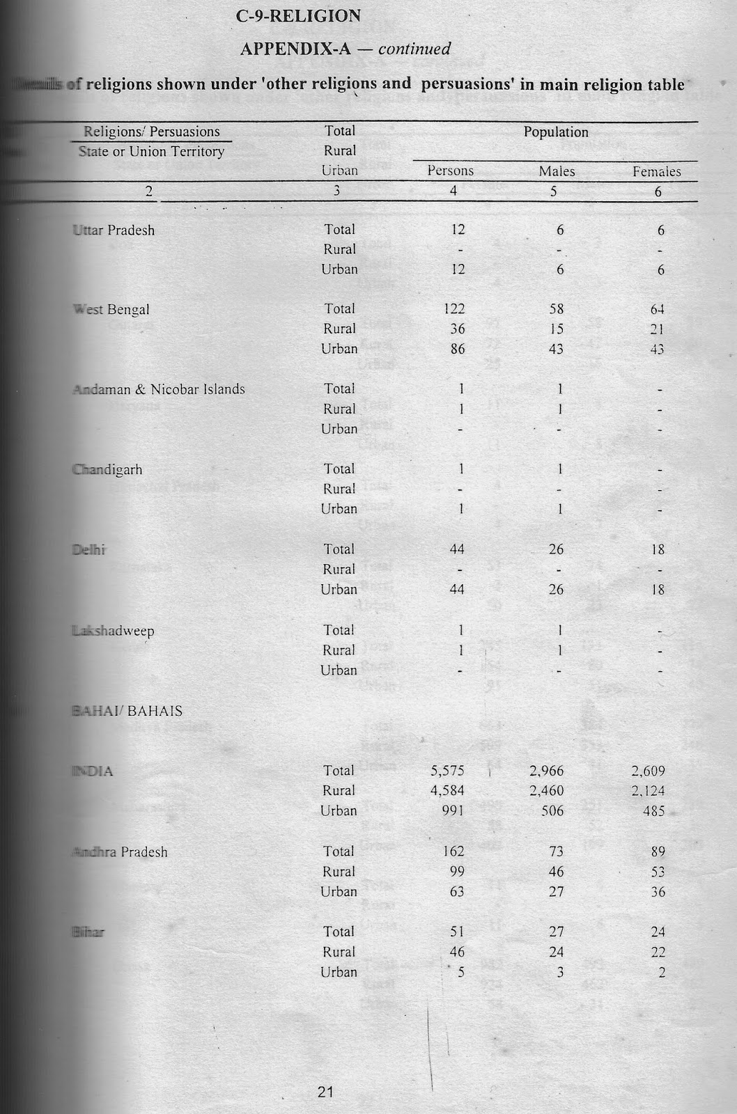 Bahais in India - 1991 Census