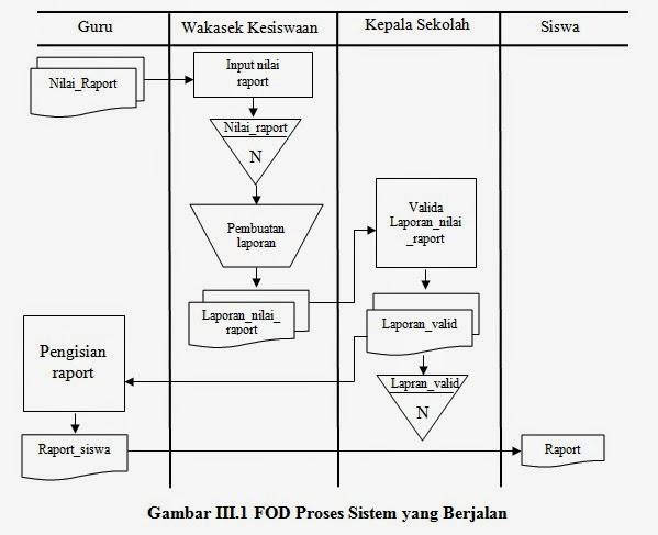 Analisa dan perancangan sistem informasi data nilai siswai tunas proses dari data nilai dapat dilihat pada fod adapun gambar fod dapat dilihat pada gambar iii1 ccuart Images