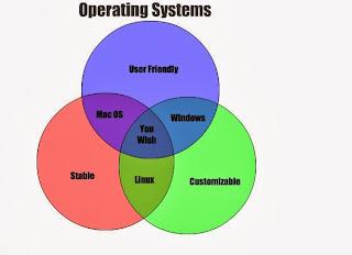 Pengertian secara mendalam tentang sistem operasi