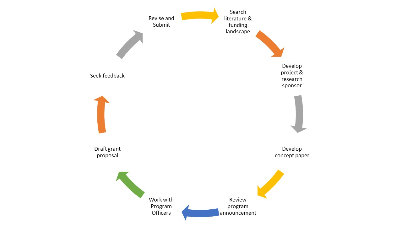 revision of literature review If you are dissatisfied with any element of your dissertation literature review, we have an unlimited revision policy within seven (7) days of completion this allows you the opportunity to request a revision of certain parts of your dissertation literature review if you are not content with what you received.