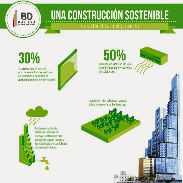 Arquitectura verde caracter sticas de la arquitectura verde for Caracteristicas de la arquitectura