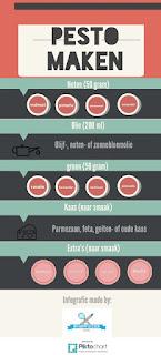 Pesto infographic