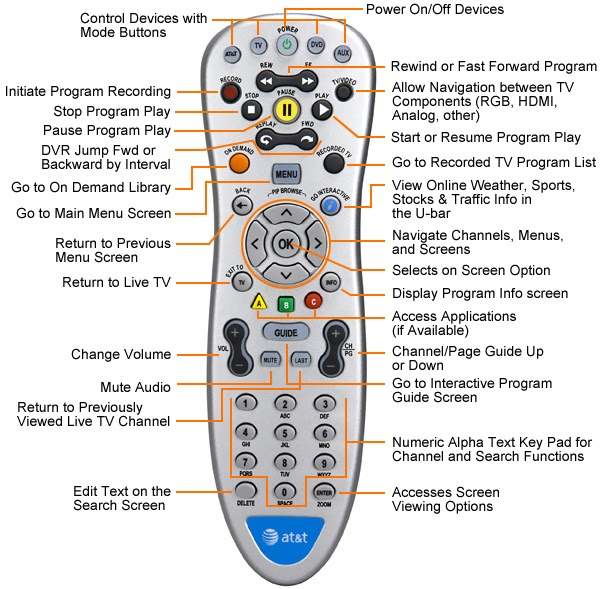 how to change tv code on telus remote