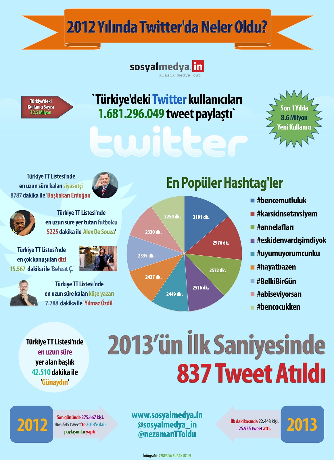 twitter-turkiye-infografik