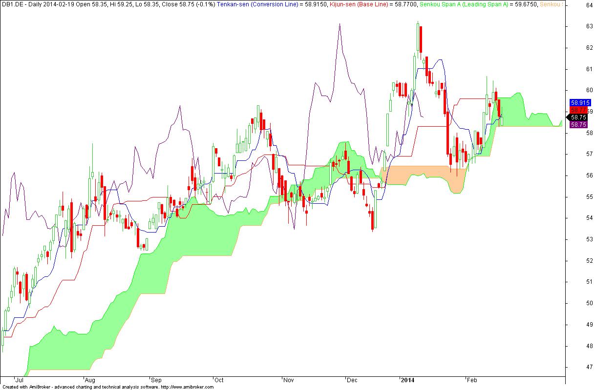 Deutsche Börse AG - wykres dzienny