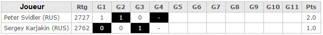 Le tableau de marque de la finale de la coupe du monde d'échecs