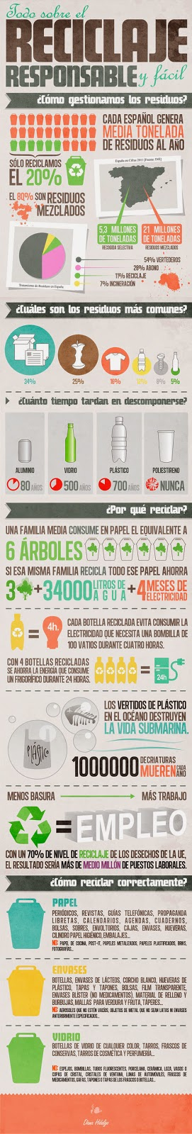 http://ticsyformacion.com/2012/07/23/reciclaje-responsable-infografia-infographic-medioambiente/