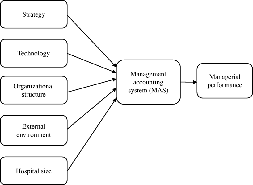 accounting information system: structure of a business essay Accounting information system (ais) essay topics: accounting information system, accounting software, comparison of accounting software pages: 2 (420 words) published: may 14, 2008 an accounting information system (ais) is the system of records a business keeps to maintain its accounting system.