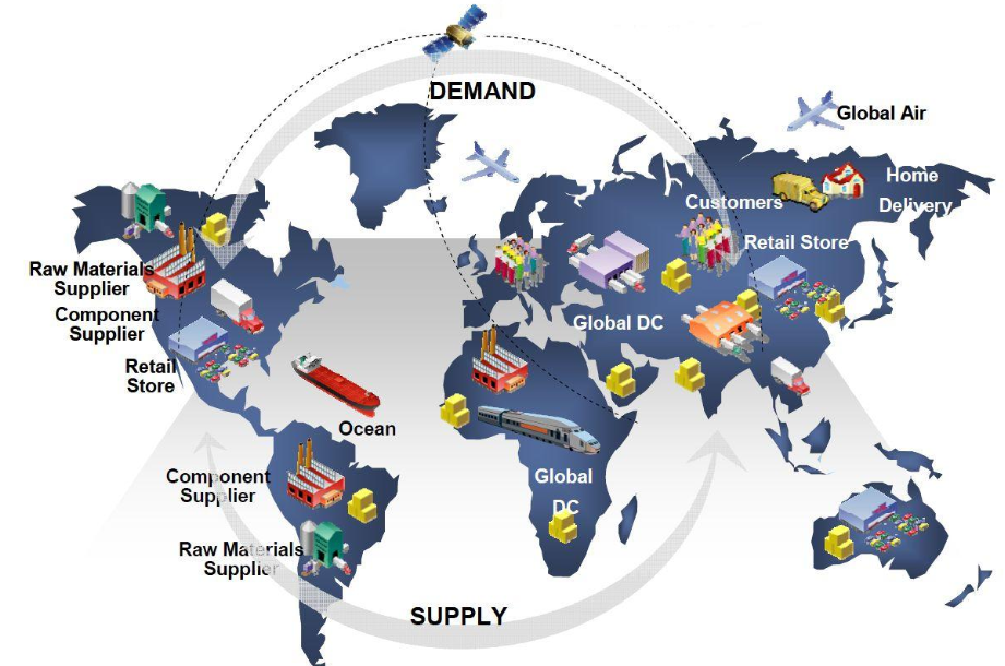 SCM Champ: A Supply Chain Management Blog