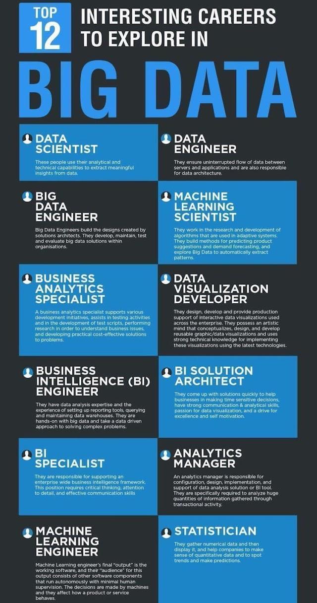 12 interesting careers to explore in big data