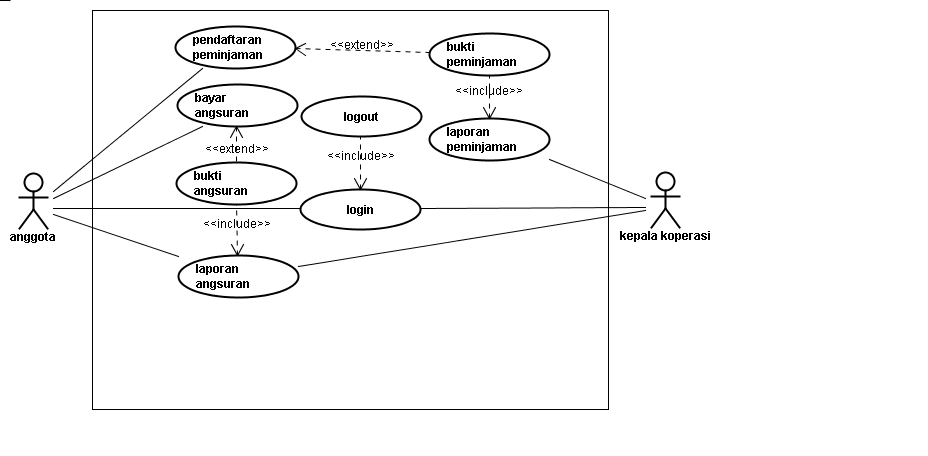 Ilmu lil amal use case dan dfd studi kasus koperasi use case diagram studi kasus koperasi ccuart Choice Image