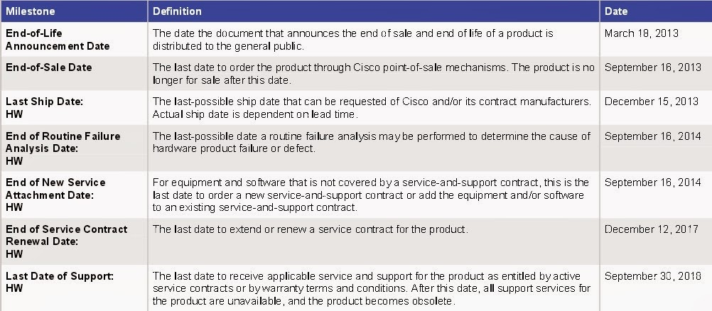 Cisco Network Equipment Resource Eos And Eol Announcement For The