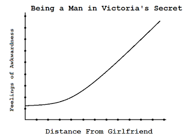 chart showing victoria's secret