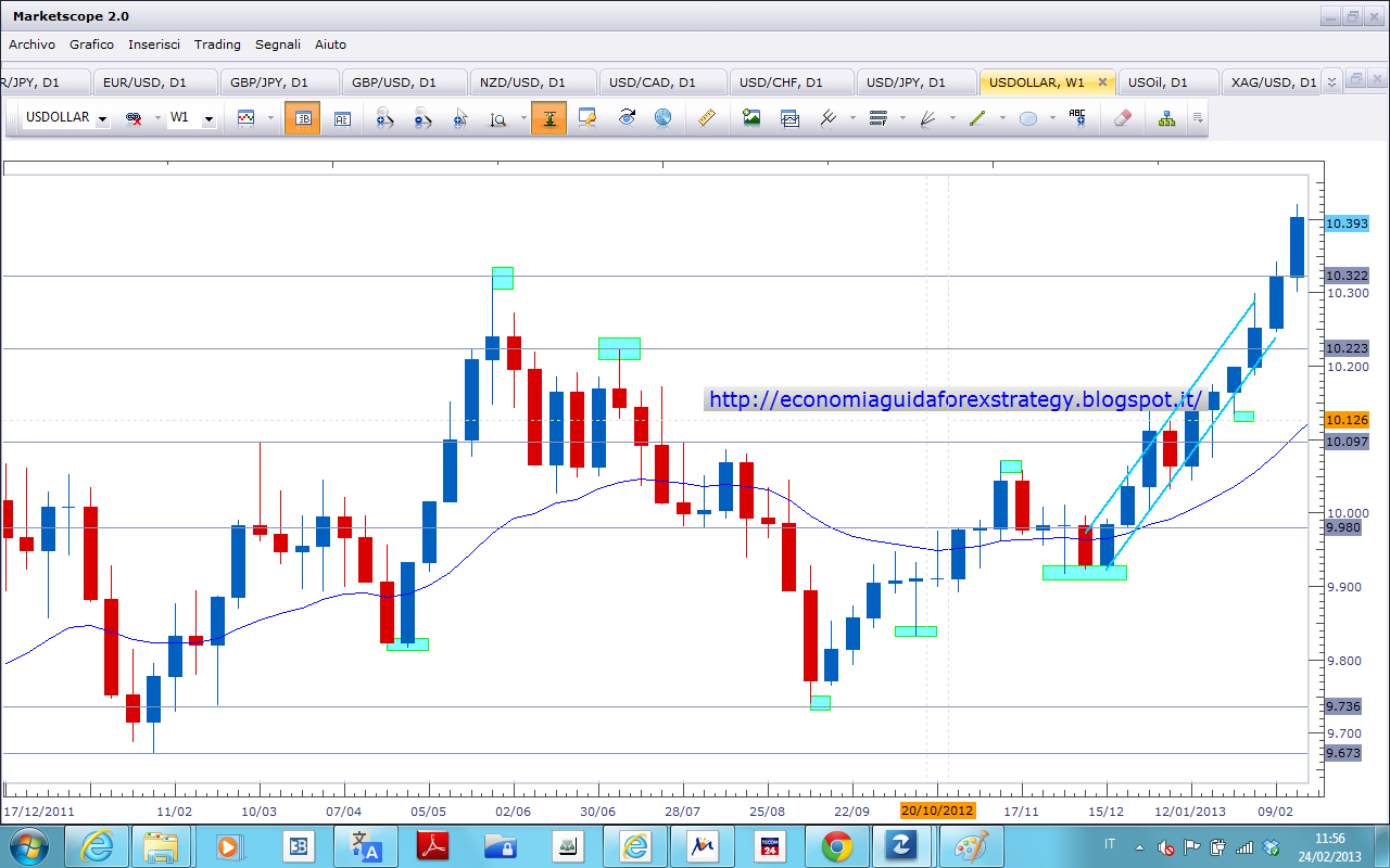 Us dollar index forexpros