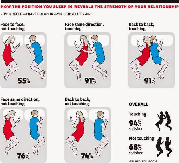 What Does The Way You Sleep Say About Your Relationship?