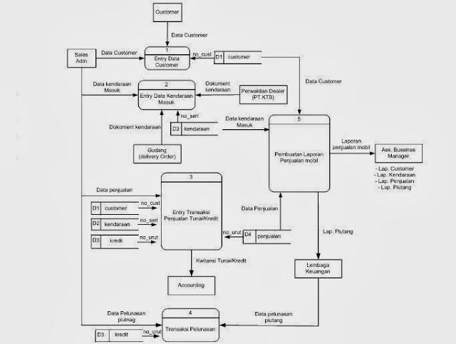 The mystery always with you aliran data yang mengalir yang membentuk fil file sebagai persiapan dalam perancangan sistem informasi dfd level 1 dari sistem informasi penjualan ccuart Gallery