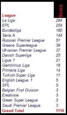 The football front league dominance in euro 2012 - Bundesliga premier league table ...