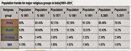 MediaCrooks Tolerance Is OverRated Part - Religion wise population in world 2016