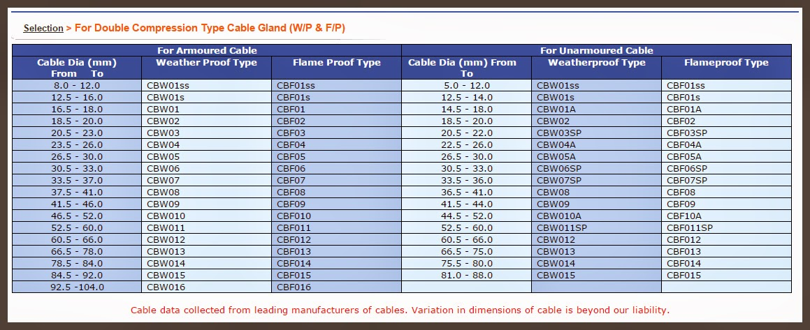 Cable types chart dolgular mahendra electricals resource centre double compression cable glands keyboard keysfo Choice Image