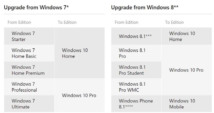 how to upgrade windows 7 home premium to windows 10 for free