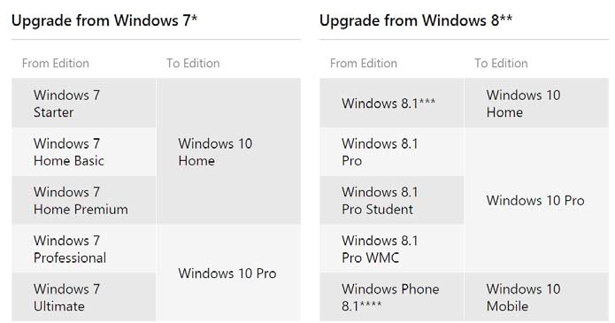 how to get free windows 10 upgrade
