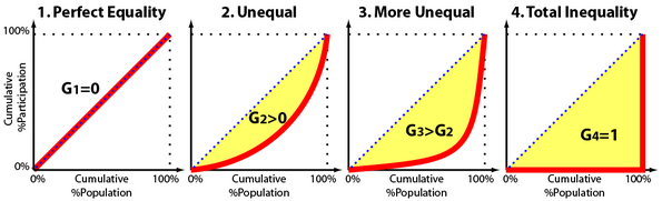 Evolution of Gini Coefficient from Perfect Equality to Perfect Inequality - Source: Michael Wu