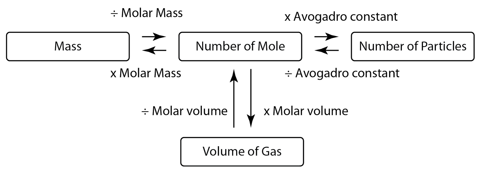 How To Find Molar Mass Of A Gas Solution For How To For Dummies Molar Volume