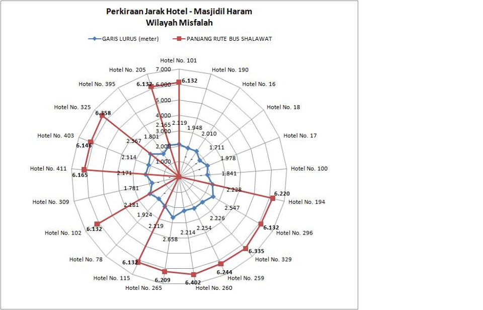 Jarak Antara Maktab - MasjidilHarom