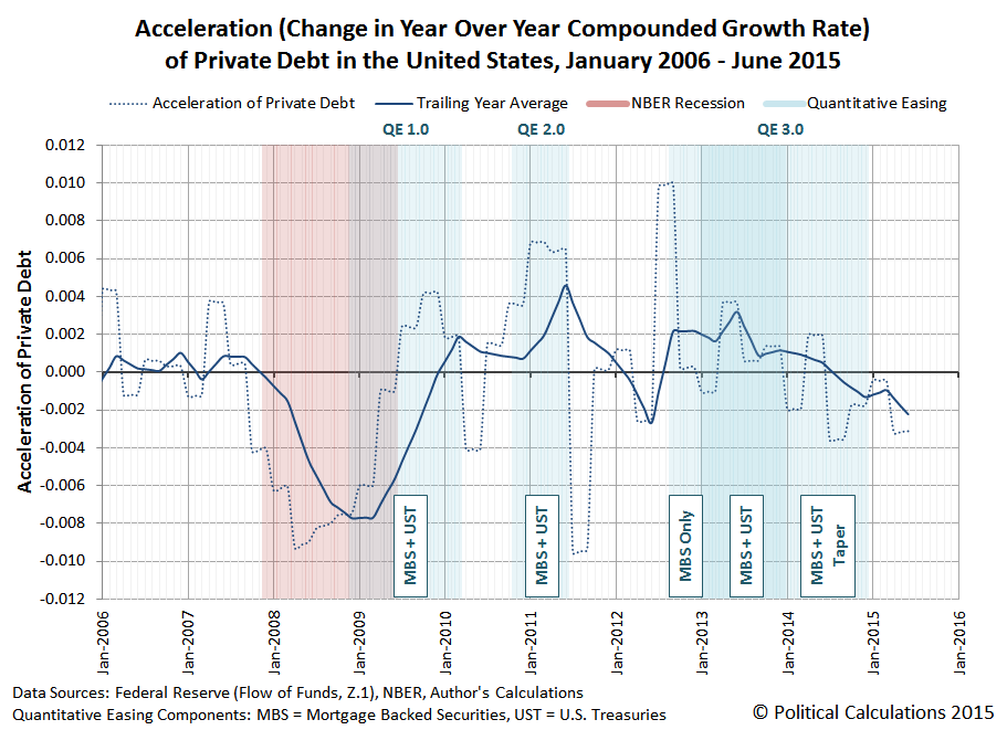 Acceleration of Private Debt in the U.S., January 2006 through June 2015, with Periods of Federal Reserve Quantitative Easing