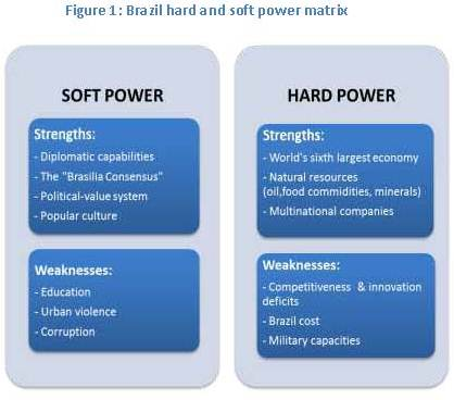 Soft Power and Hard Power
