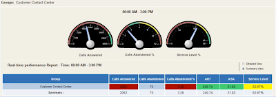 call center metrics real-time dashboard