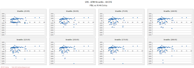 SPX Short Options Straddle Scatter Plot IV versus P&L - 80 DTE - Risk:Reward 35% Exits