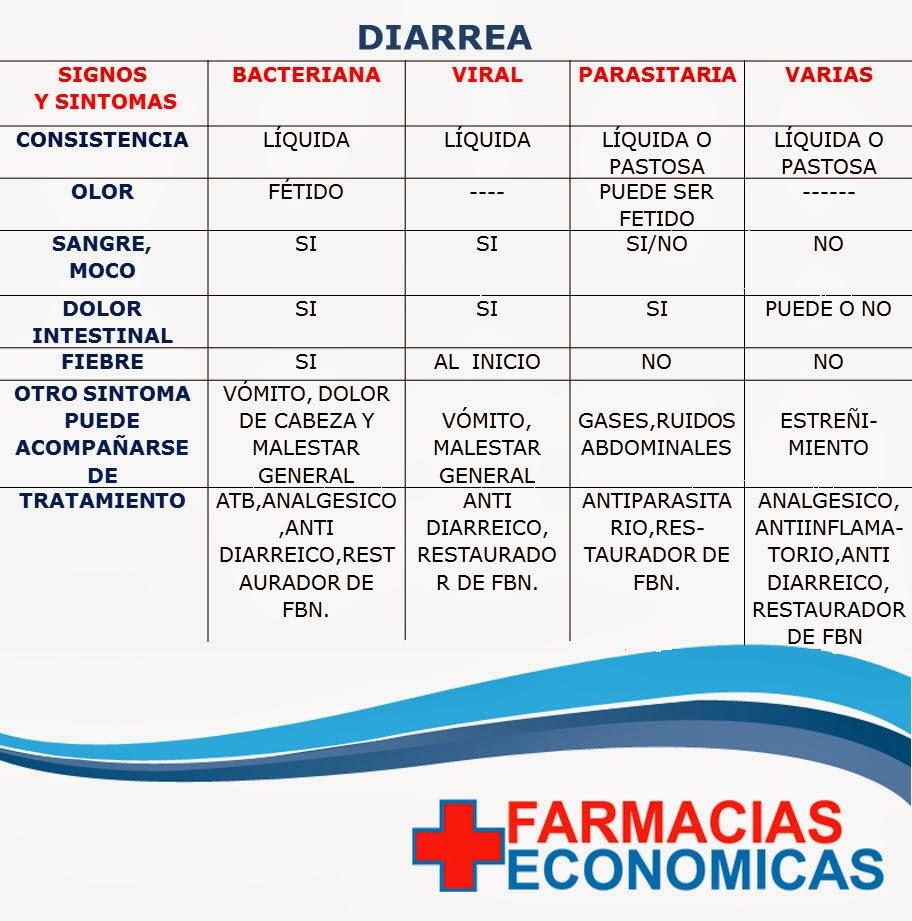 Farmacias econ micas el salvador la diarrea - Alimentos para evitar la diarrea ...