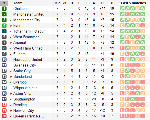 Howzatttcricket premier league point table for Epl table 98 99