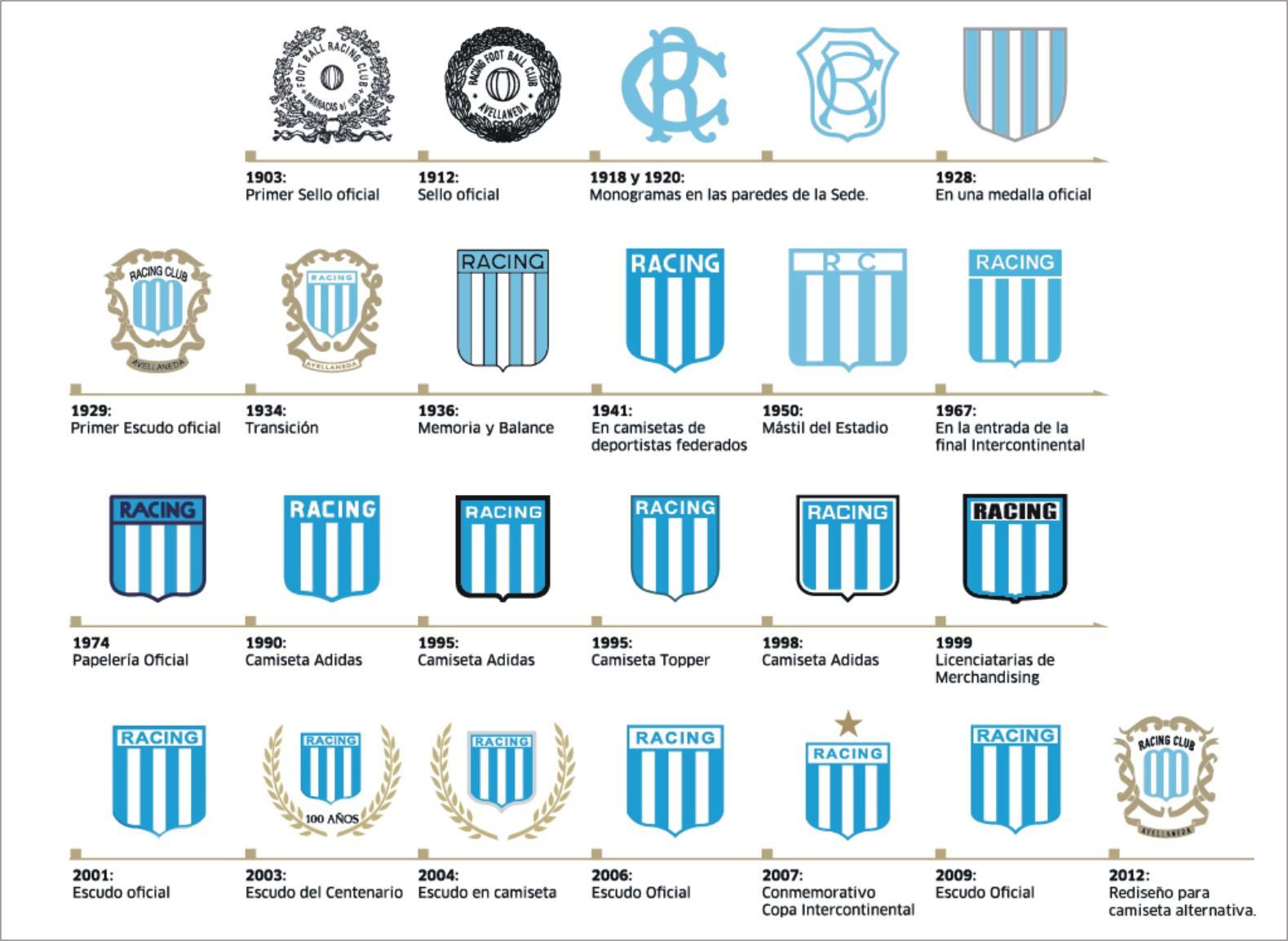 La hinchada de Racing Club de Avellaneda en videos