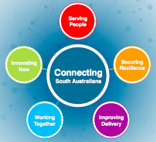 SA ICT draft position paper's five key perspectives - serving people, innovating now, securing resilience, working together and improving delivery