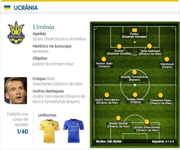 Seleção da Ucrânia está no Grupo D da Euro Copa 2012