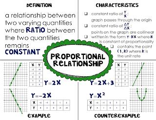 fjhs math 7 proportional vs nonproportional relationships. Black Bedroom Furniture Sets. Home Design Ideas