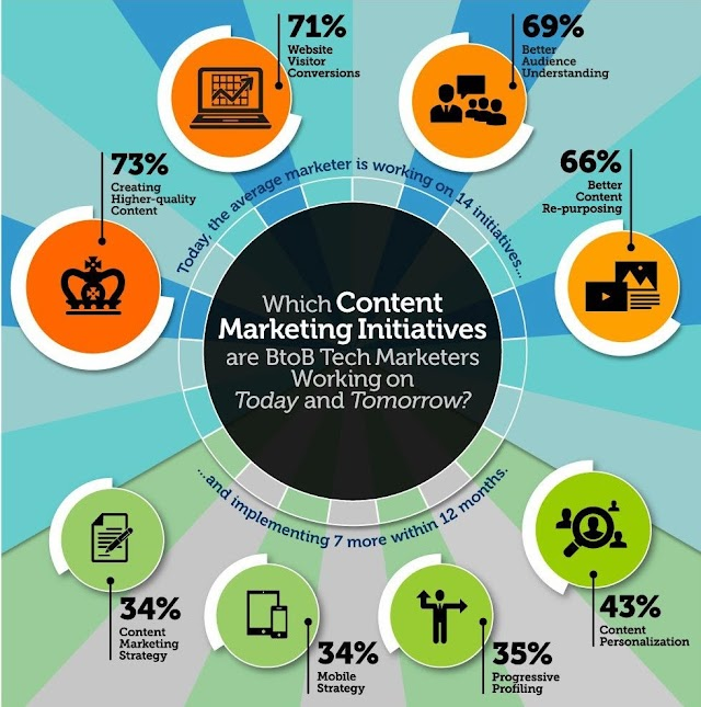 Which #content #marketing