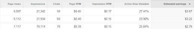 estimasi pendapatan Google adsense