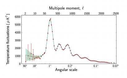 """Libro """"Sin embargo NO se mueve"""" - Página 5 Planck_power_spectrum_410"""