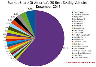 USA best-selling autos market share chart December 2013
