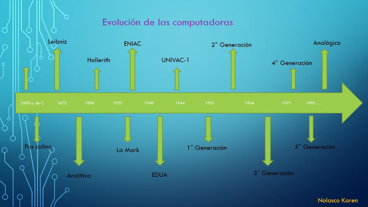 linea del tiempo de la computadora